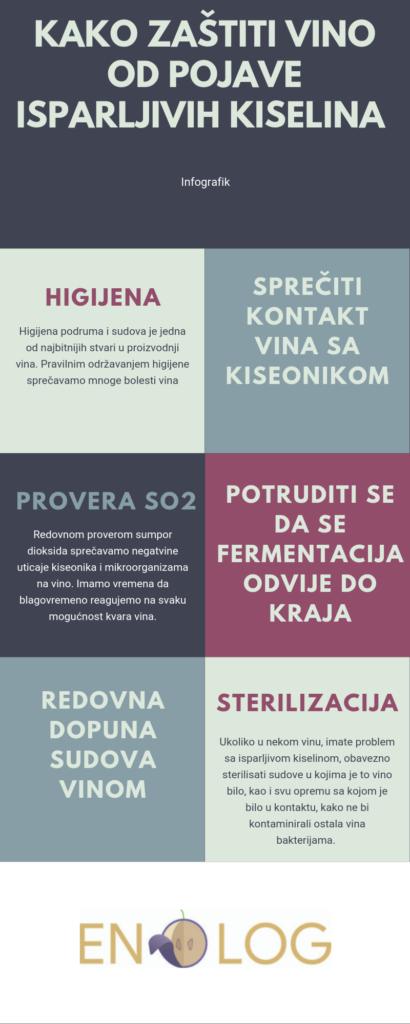 Kako sprečiti pojavu isparljive kiseline infografik