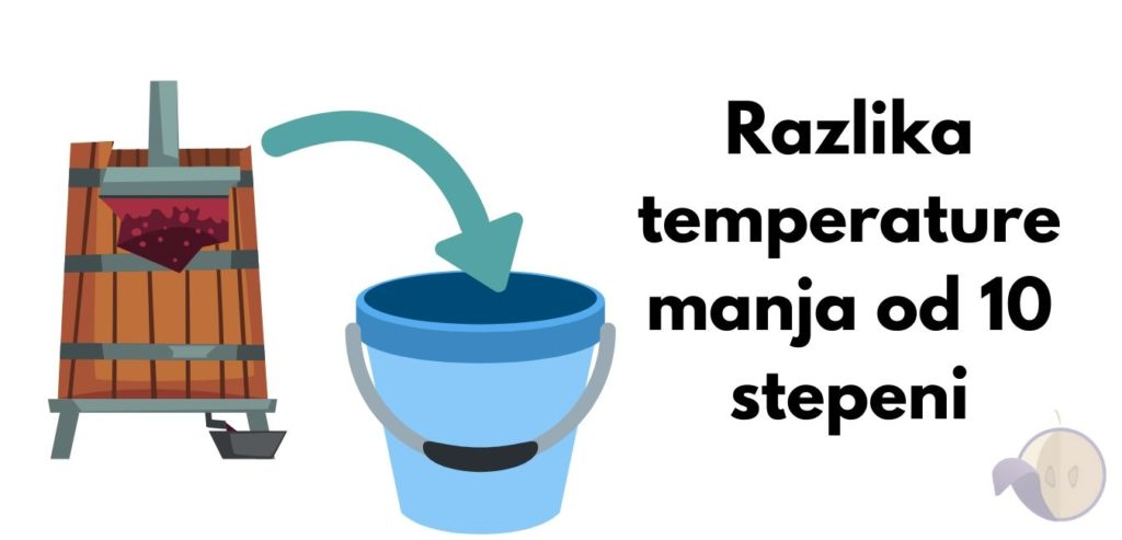 Vinski kvasac uputstvo temperiranje
